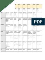 Business Plan Comparison