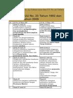 Perbedaan UU No Tentang Kesehatan No 23 Tahun 1992 Dan Uu No 36 Tahun 2009