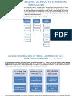 Precio , Distribucion y Planes en El Marketing Internacional