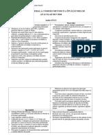Planul Managerial a Comisiei Metodice a Învățătorilor 2