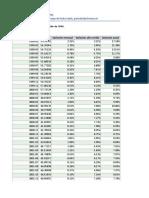 IPC Total Nacional (2)
