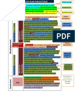 118300976 Schema Plan Dialectique