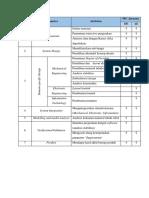 Tabel Detail Untuk VDI 2206