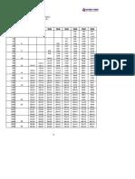 Duct Chart