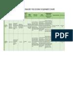 Avance Financiero y Físico de Obras Imife Febrero 2018