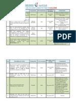 Tableau de suivi des actions Centrale TAC Tunis Sud 14-11-2016 .docx