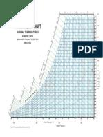 Psychrometric Charts (SL and Alt)