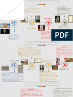 Timeline Historia Linguistica