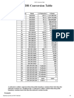 CIDR Conversion Table