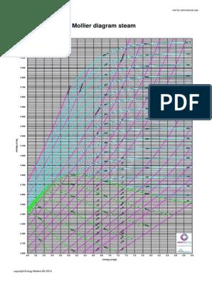 mollier diagram excel download