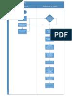 Flujograma de Llegada de Materiales