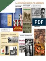 Periódico Mural de La Revolución Mexicana y El Cardenismo