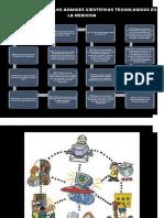 Linea de Tiempo de Los Avances Cientificos Tecnologicos en La Medicina 22