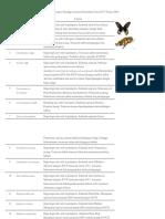 Daftar spesies