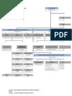 Struktur Organisasi Pkm