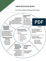 The Human Resource Wheel