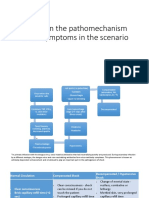 patomechanism DHF