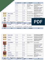 Lista Împăraților Bizantini