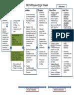 pipeline logic model