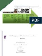 Linea de Tiempo Uni 4 Economia Internacional.
