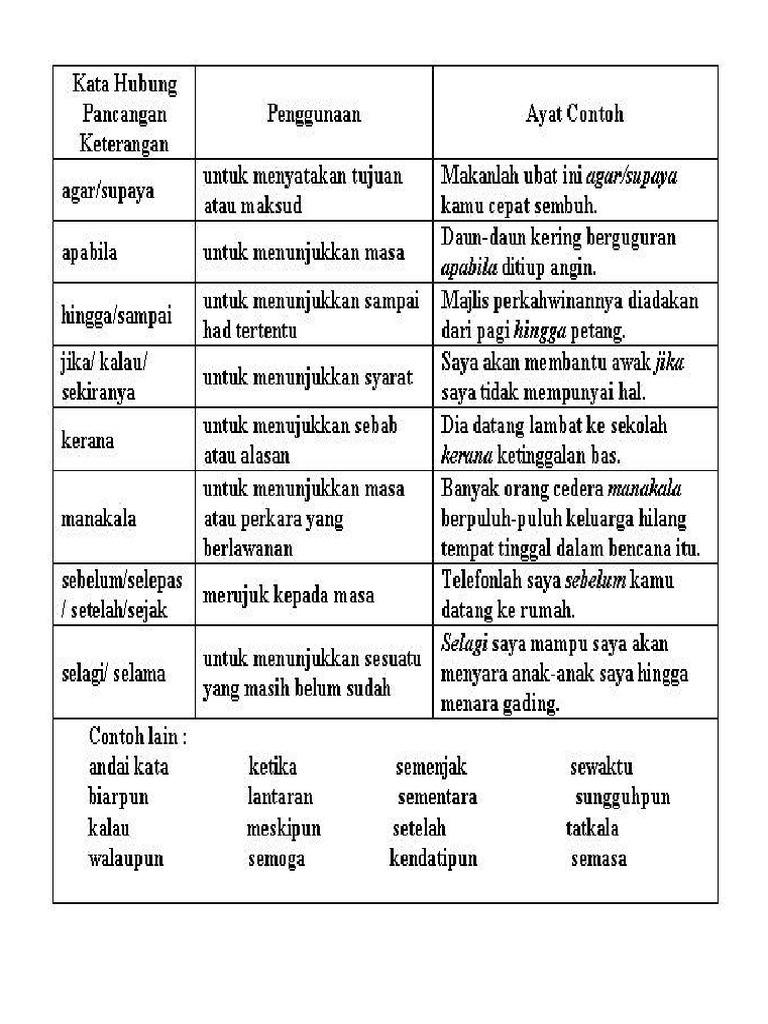 Contoh Ayat Kata Hubung Contoh Soal Dan Contoh Pidato Lengkap