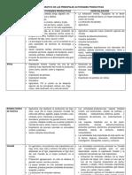 Cuadro Comparativo de Las Principales Actividades Productivas