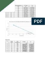 Labtek Cstr Data
