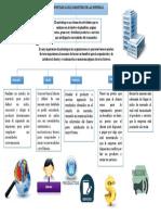 Mapa Conceptual(Importancia Del Marketing en Las Organizaciones)