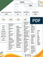 Mapa Conceptual Planeacion UNAD - administracion