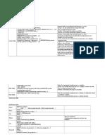 Material SQL