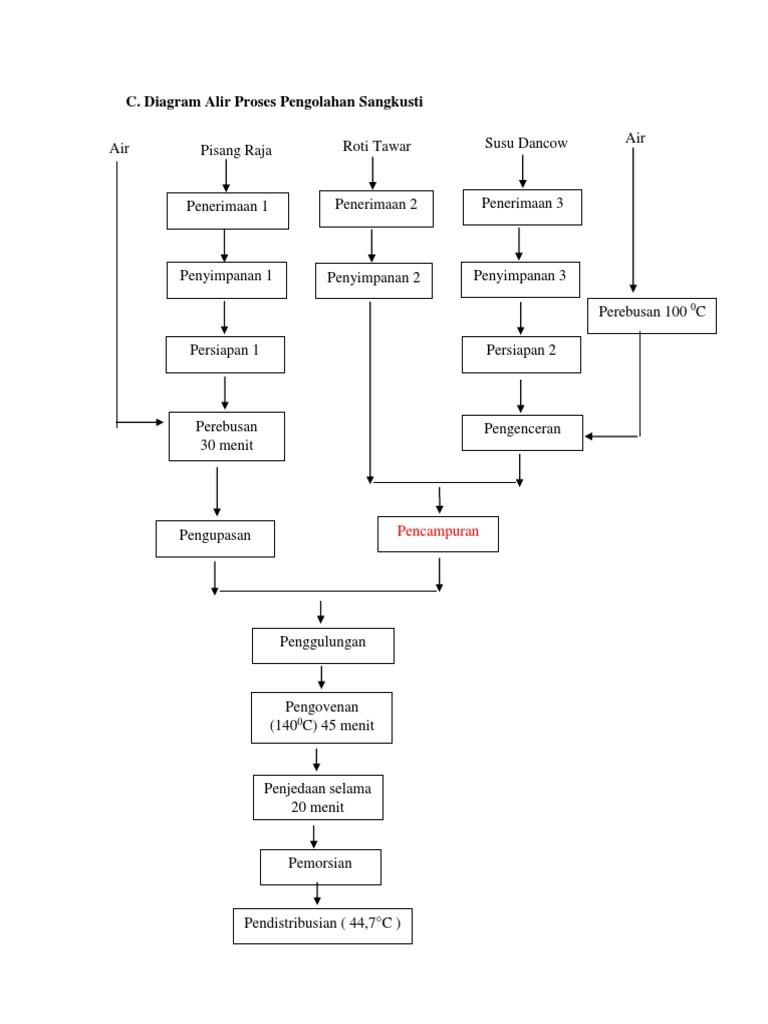 Diagram alir proses pengolahan sangkusti ccuart Images