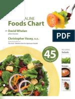 Acid Alkaline Food Chart