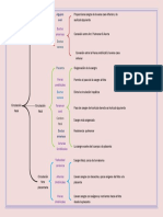 cuadro sinoptico circulacion fetal