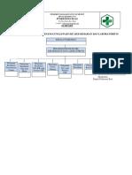 Struktur Pj Ukp, Farmasi