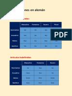 Declinaciones en alemán  .pdf