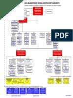 Estructura Orgánica del Ministerio de Vivienda, Construcción y Saneamiento