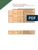 Algunos Horizontes y Caracteres de Diagnóstico