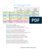 Competencia Capacidades y Desempeños 2018 - Matemática Perú