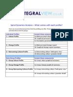 Spiral Dynamics Profiling Details