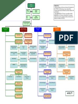 Tema 14 Organigrama Gc 2018 Pdf Seguridad Nacional Política