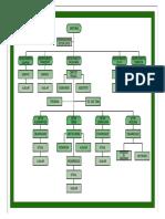Organograma Da Empresa-model
