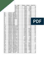 Datos de Transfor