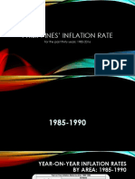 Philippine Inflation Rate