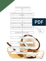 Diagrama de Flujo de Extracción de Aceite Coco