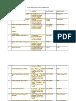 Daftar Perusahaan Di Purwodadi