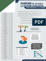 Ranking de acceso a la gestión legislativa