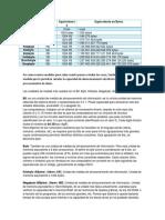 Medidas de Almacenamiento de Información.