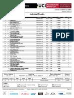 Result list Women U23 Stellenbosch/RSA - 2018 UCI XC World Cup #1