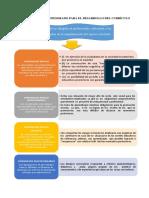 Medidas de Apoyo Al Profesorado Para El Desarrollo Del Currículo
