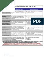 documentos_requeridos_en_peru_para_viajar.pdf
